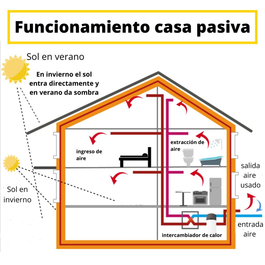 Funcionamiento de una casa pasiva